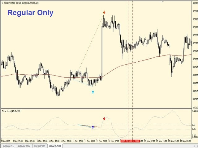 Buy the 'Diver Hurst' Technical Indicator for MetaTrader 4 in