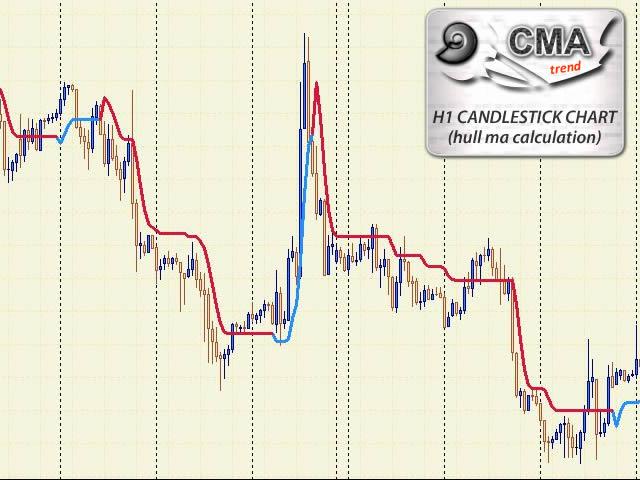 Forex cma indicator