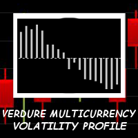 Verdure MultiCurrency Volatility Profile