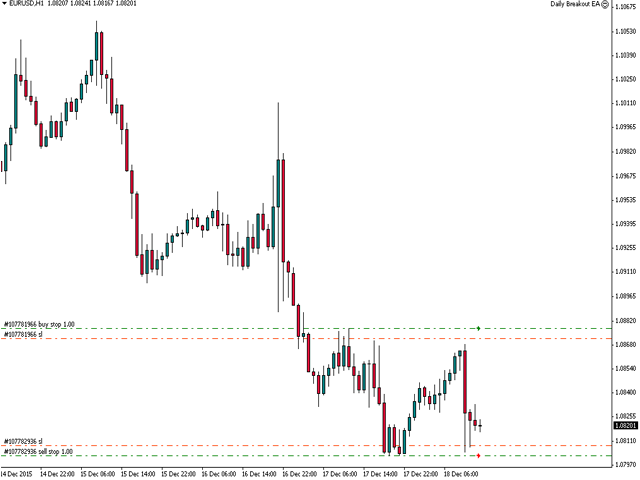 Momentum Trading Forex Scalping StrategyForex MT4.