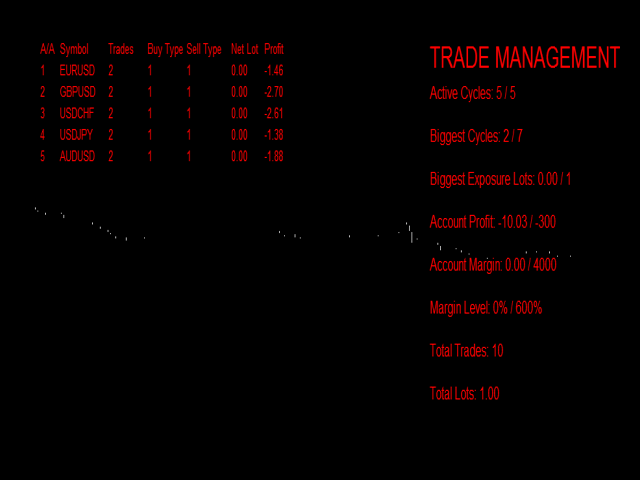 Double Trader Dashboard Mode