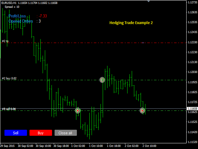 Hedged grid trading system ea