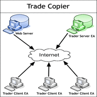 Advanced Trade Copier Receiver