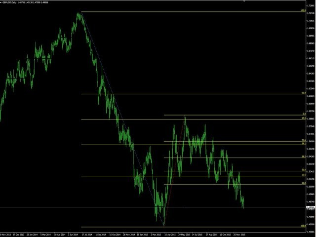Retracement indicator forex