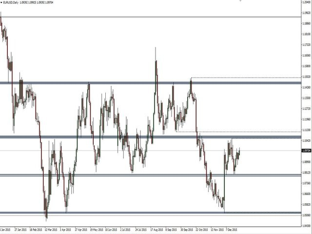 Support and Resistance Pro Indicator
