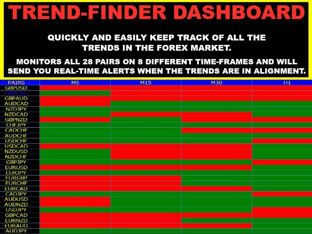 Trend Finder For Multi Pair And Multi Time Frame