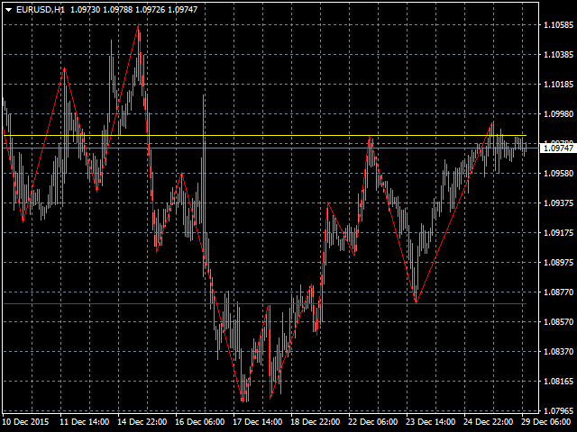 ZigZag Support Resistance Indicator