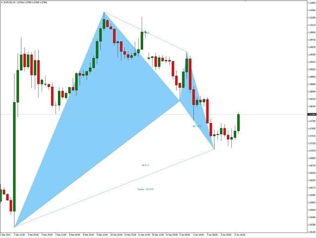 Harmonic Trading Pro Indicator