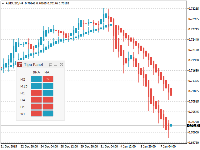 how to use heiken ashi smoothed indicator