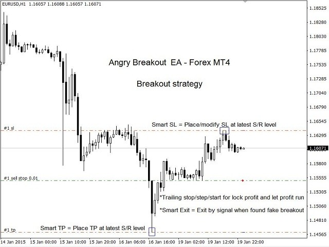 Angry Breakout