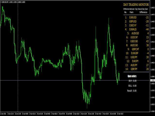 Day Trading Monitor