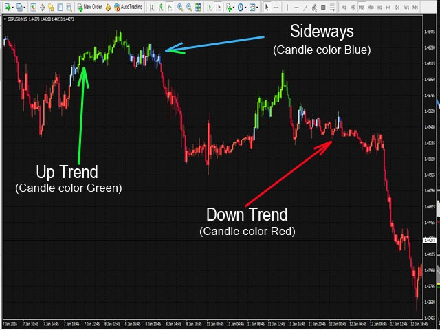 Buy The Grb Candle Green Technical Indicator For Metatrader 4 In