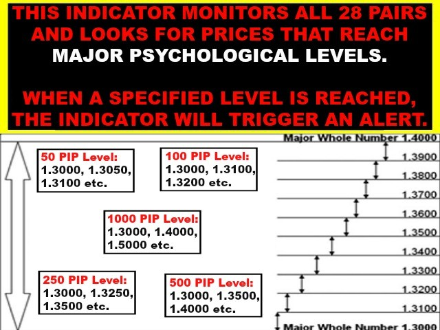 Psychological Levels For Multi Pair