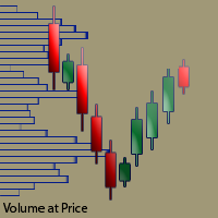 Volume at Price