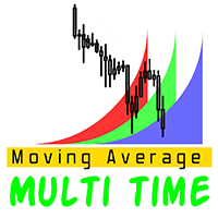 Moving Average Multi Time