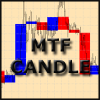 MultiTF Candles