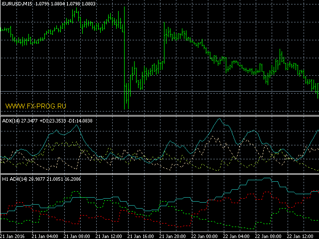 Cja forex indicators