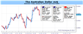 Australian Dollar Rebound Likely to Continue in the Near Term