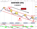 Australian Dollar Weakness versus Kiwi Could Mean Downtrend Continues