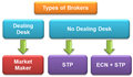 Different Types of Brokers