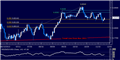 Forex: NZD/USD Technical Analysis – Overturning Bearish Break?