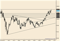 USD/JPY Trades to 2013 High and Reverses; Trade Setup in GBP/JPY