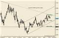 EURUSD and USDCHF Trendline Breaks Highlight Trend Shifts