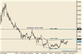 Long Term Trade Possiblities in USD and NZD Pairs; What about Gold?