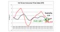 Stong & Weak: Australian Dollar Weakness in Focus