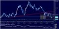 US Dollar Stalls at Chart Support, SPX 500 May Turn Lower
