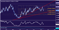 AUD/USD Technical Analysis: Aussie Rejected at 0.77 Figure