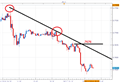 AUD/USD Trends Lower Ahead of Employment Data