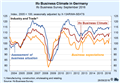 CESifo Group Munich - Ifo Business Climate Improves Markedly