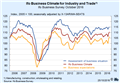 CESifo Group Munich - Ifo Business Climate Continues to Improve