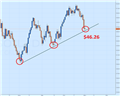 Crude Oil Price Forecast: Bounce or Breakout?