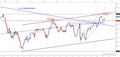 DAX: Momentum Slows, but Trend Remains Higher
