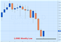 EUR/USD Rebounds From Weekly Lows