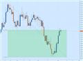 EUR/USD Turns Lower on Lackluster NFP Data