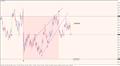 EURUSD Outlook   Bearish EURUSD   Triangle broke lower