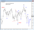 German DAX In A Pullback; Ideal Reversal Zone At The 10120 Area