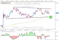 Gold Prices Grind Sideways in a Triangle
