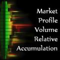 Indicador técnico Market Profile Volume Relative Accumulation