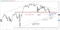S&P 500: Confluence Points to a Bounce, Even if for Just a Day