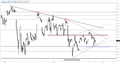 S&P 500: Short-term Trading Levels in Play