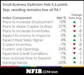 Small Business Economic Trends | NFIB