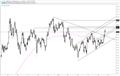 US Dollar Next Overhead is 98.33/58