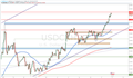 USD/CNH Technical Analysis: 6.8 in Sight Ahead of US 3Q GDP