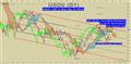 WTI Crude Oil Price Forecast: Bull Market Arrives On Weak Dollar