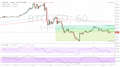 BTCUSD Price Technical Analysis: Downtrend Gaining Traction?