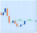 EUR/USD Rises on German GDP Data